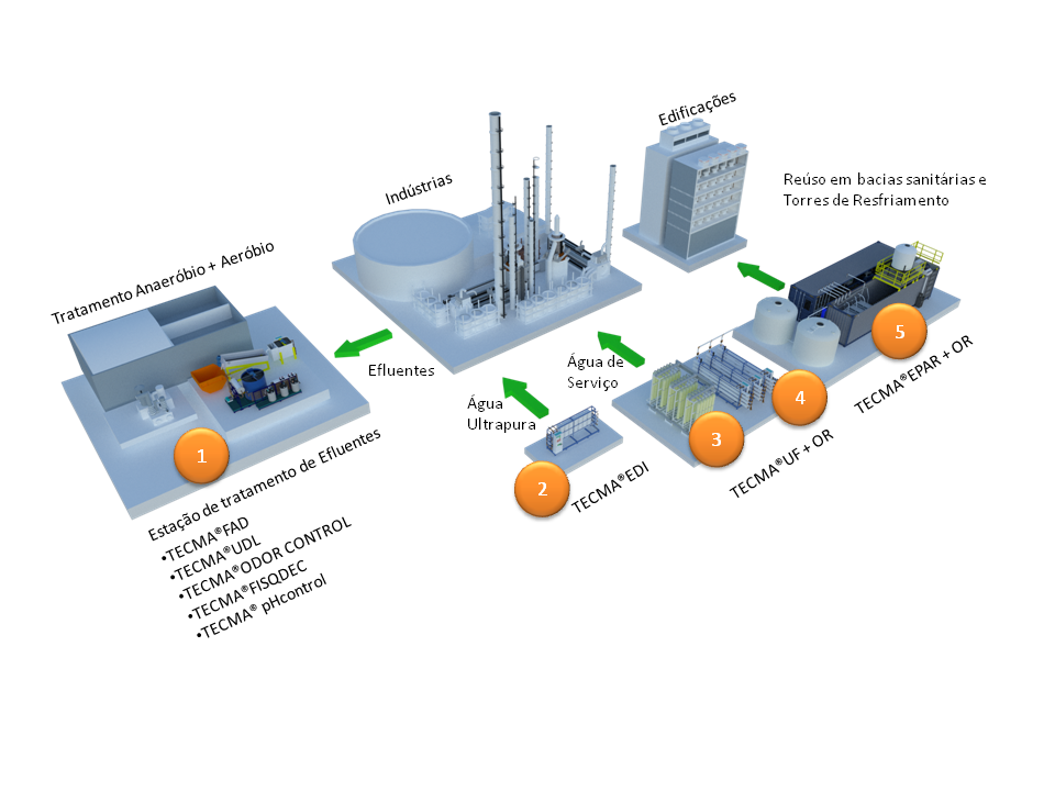 Tratamento de efluentes na industria quimica